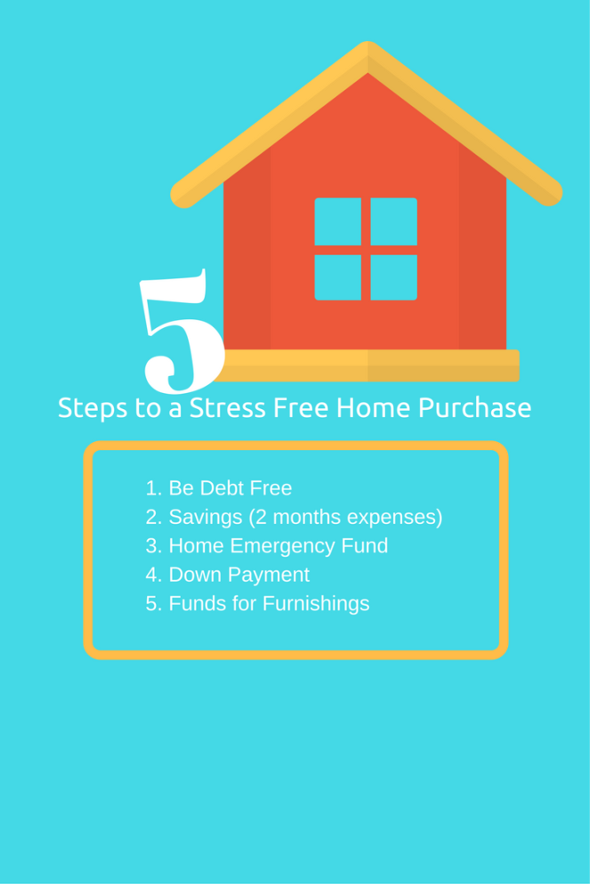 5 Goals to a Stress Free Home Purchase (1)